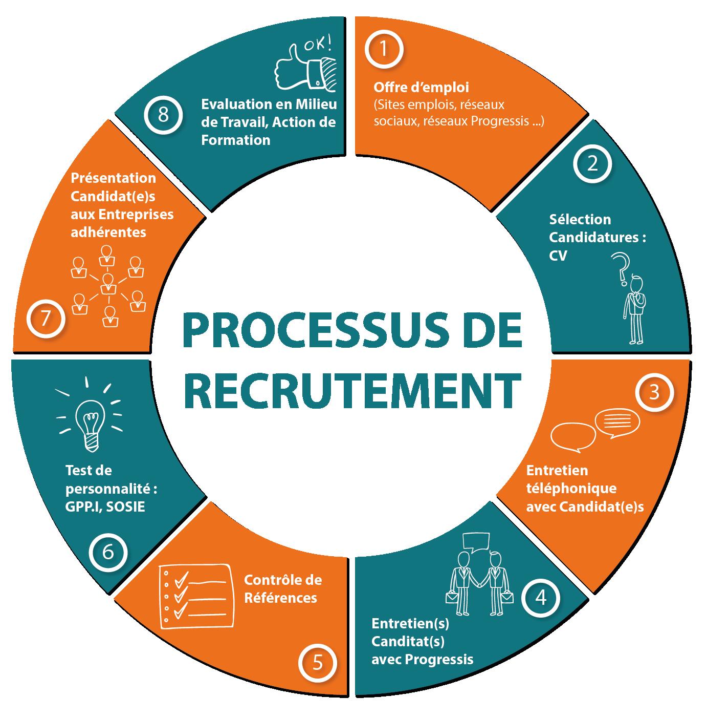 progressis_processus recrutement